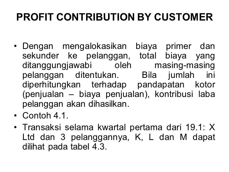 PROFIT CONTRIBUTION BY CUSTOMER Dengan mengalokasikan biaya primer dan sekunder ke pelanggan, total biaya yang ditanggungjawabi oleh masing-masing pelanggan ditentukan.