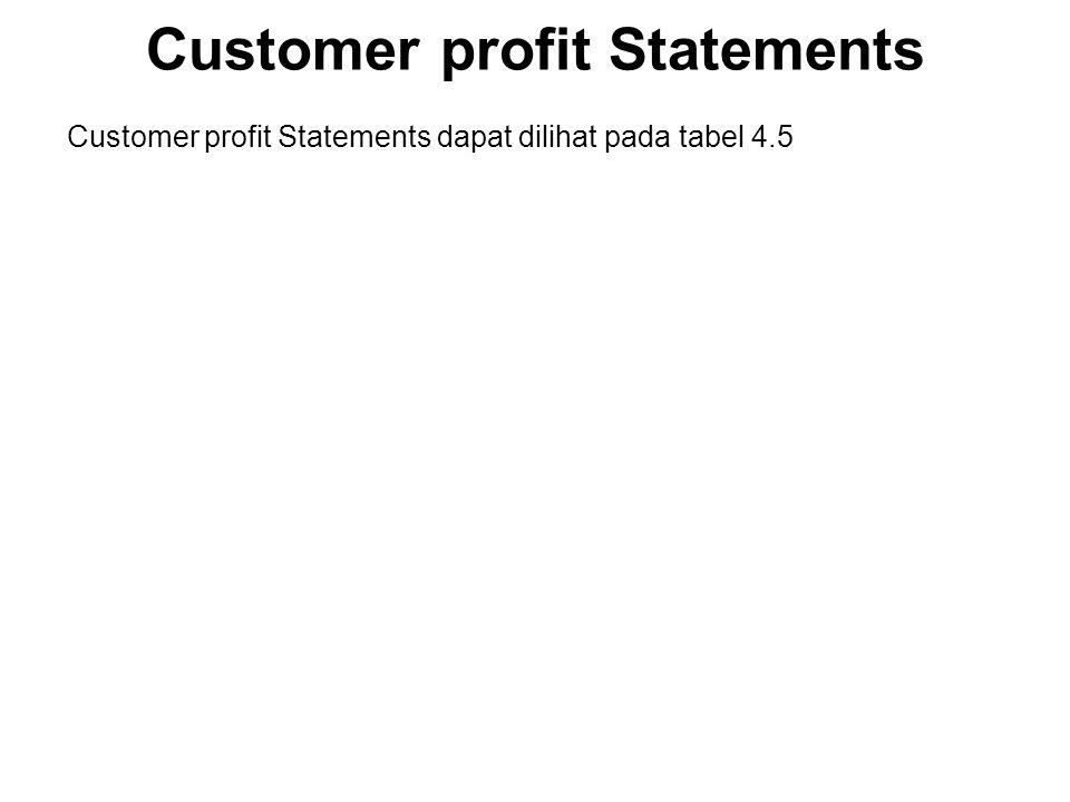 Customer profit Statements Customer profit Statements dapat dilihat pada tabel 4.5