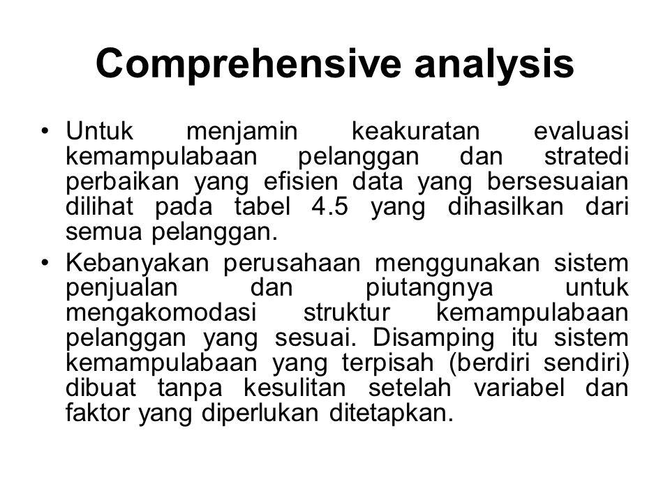 Comprehensive analysis Untuk menjamin keakuratan evaluasi kemampulabaan pelanggan dan stratedi perbaikan yang efisien data yang bersesuaian dilihat pada tabel 4.5 yang dihasilkan dari semua pelanggan.