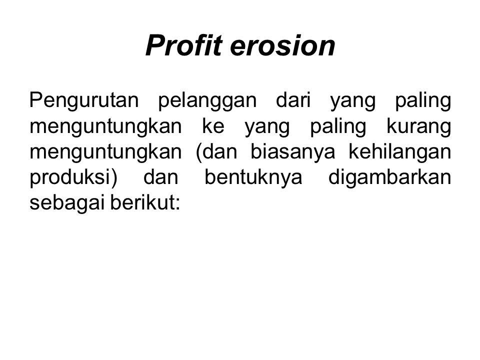 Profit erosion Pengurutan pelanggan dari yang paling menguntungkan ke yang paling kurang menguntungkan (dan biasanya kehilangan produksi) dan bentuknya digambarkan sebagai berikut: