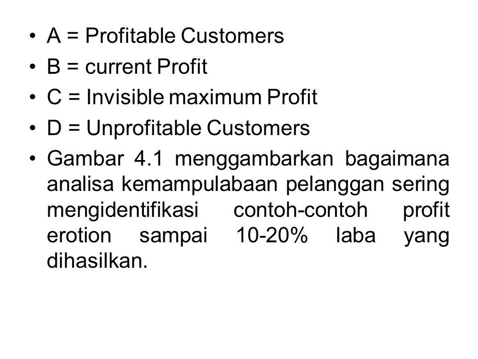 A = Profitable Customers B = current Profit C = Invisible maximum Profit D = Unprofitable Customers Gambar 4.1 menggambarkan bagaimana analisa kemampulabaan pelanggan sering mengidentifikasi contoh-contoh profit erotion sampai 10-20% laba yang dihasilkan.