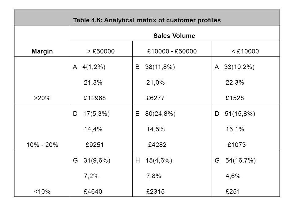 Table 4.6: Analytical matrix of customer profiles Margin Sales Volume > £50000£10000 - £50000< £10000 >20% A 4(1,2%)B 38(11,8%)A 33(10,2%) 21,3% 21,0% 22,3% £12968 £6277 £1528 10% - 20% D 17(5,3%)E 80(24,8%)D 51(15,8%) 14,4% 14,5% 15,1% £9251 £4282 £1073 <10% G 31(9,6%)H 15(4,6%)G 54(16,7%) 7,2% 7,8% 4,6% £4640 £2315 £251