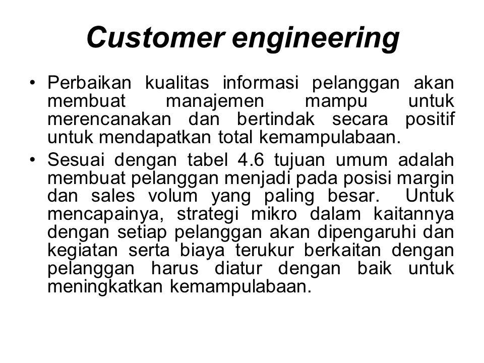 Customer engineering Perbaikan kualitas informasi pelanggan akan membuat manajemen mampu untuk merencanakan dan bertindak secara positif untuk mendapatkan total kemampulabaan.