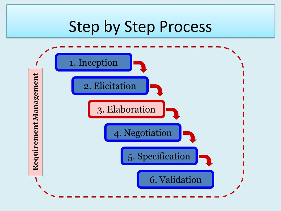 Step by Step Process 1. Inception 2. Elicitation 3. Elaboration 4. Negotiation 5. Specification 6. Validation Requirement Management
