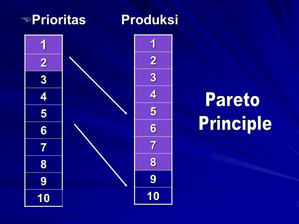 E Prioritas Produksi 12 3 4 5 6 7 8 9 10 12 3 4 5 6 7 8 9 10