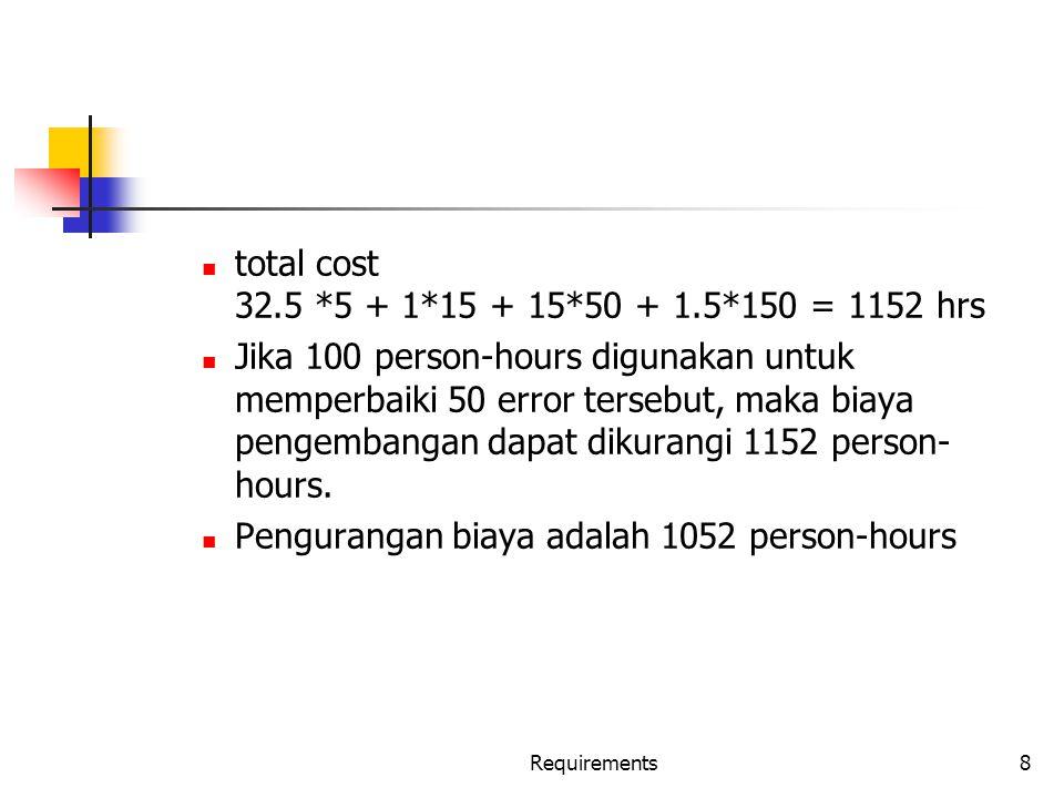 Requirements19 Performance Requirements Seluruh batasan performance pada sistem software Umumnya berupa response time, throughput, dll=> dinamis Kapasitas requirement => statis Menggunakan hal yang dapat diukur (verifiability) contoh resp time...
