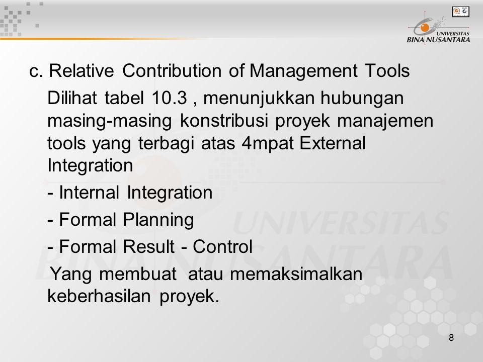 8 c. Relative Contribution of Management Tools Dilihat tabel 10.3, menunjukkan hubungan masing-masing konstribusi proyek manajemen tools yang terbagi