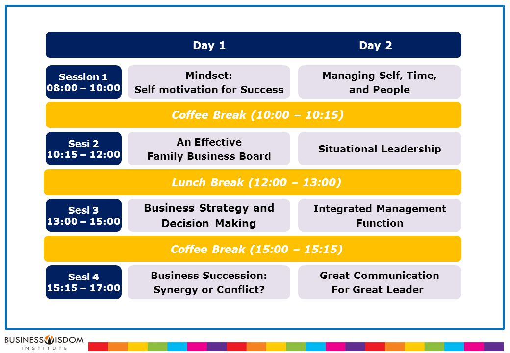 An Effective Family Business Board Business Strategy and Decision Making Business Succession: Synergy or Conflict.