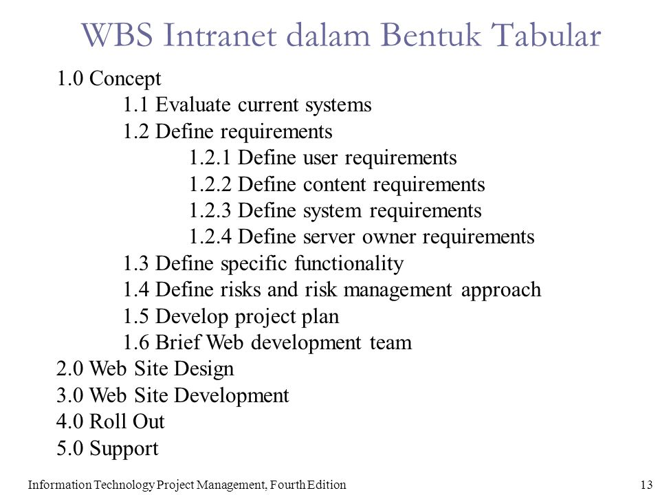 14Information Technology Project Management, Fourth Edition WBS Intranet dan Gantt Chart dalam Project 2000 Project 98 file