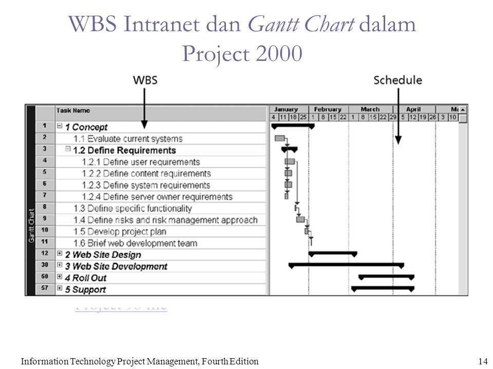15Information Technology Project Management, Fourth Edition Gantt Chart Intranet Disusun Berdasarkan Kelompok Proses Manajemen Proyek