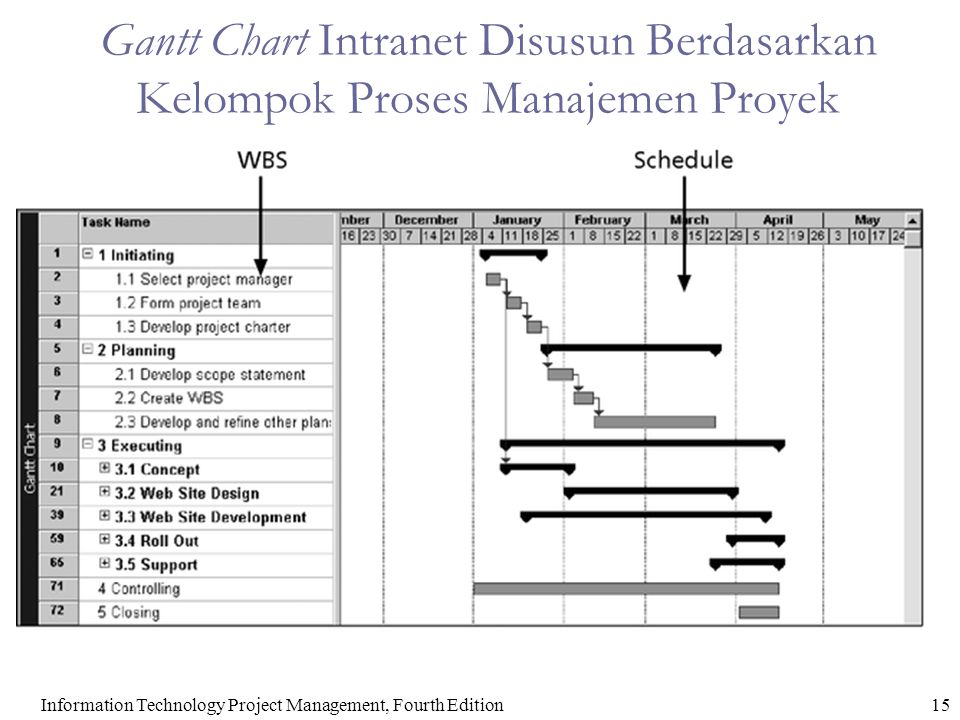 16Information Technology Project Management, Fourth Edition Table 5-4.