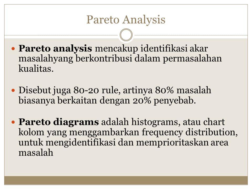 Pareto Analysis Pareto analysis mencakup identifikasi akar masalahyang berkontribusi dalam permasalahan kualitas. Disebut juga 80-20 rule, artinya 80%