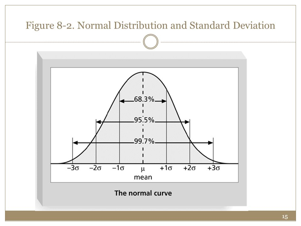 15 Figure 8-2. Normal Distribution and Standard Deviation