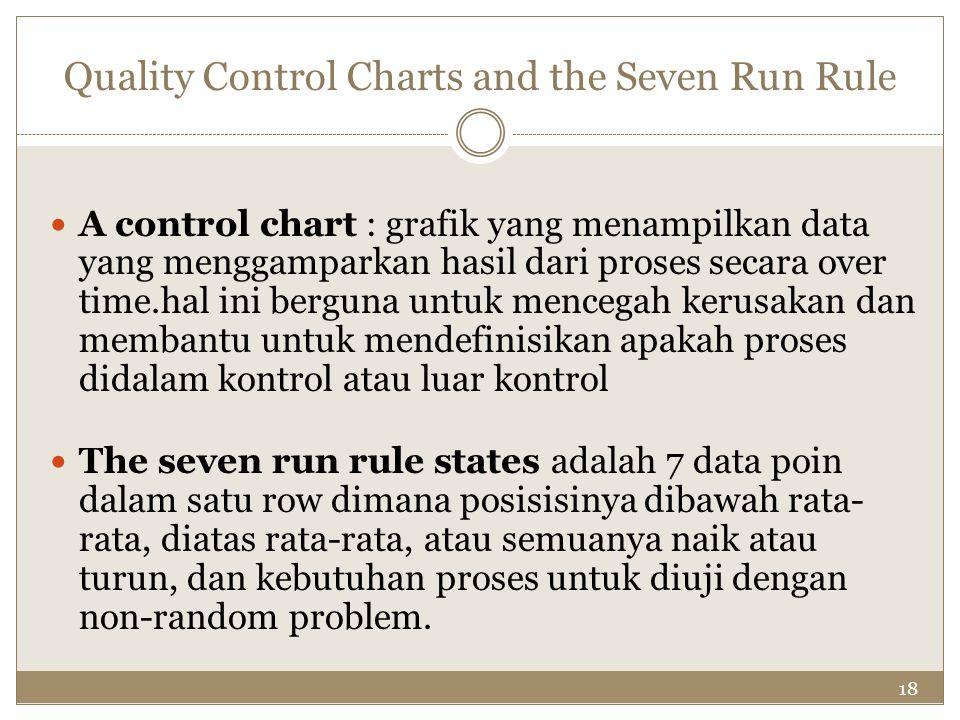 18 Quality Control Charts and the Seven Run Rule A control chart : grafik yang menampilkan data yang menggamparkan hasil dari proses secara over time.