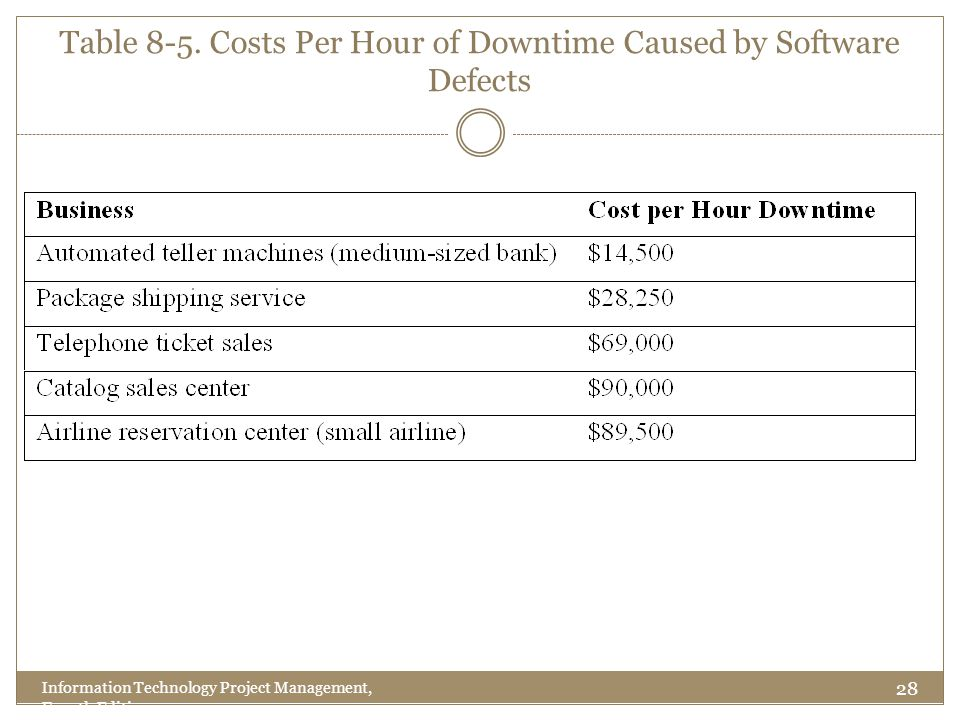 28 Information Technology Project Management, Fourth Edition Table 8-5. Costs Per Hour of Downtime Caused by Software Defects