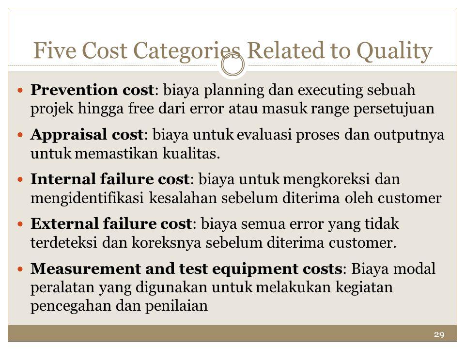 29 Five Cost Categories Related to Quality Prevention cost: biaya planning dan executing sebuah projek hingga free dari error atau masuk range persetu