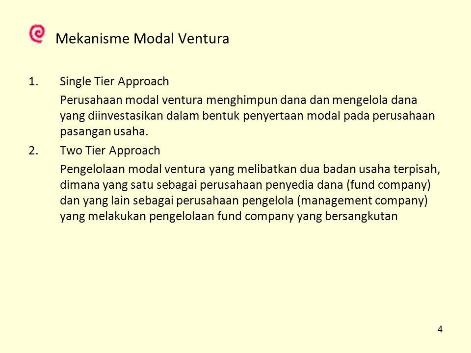 Metode Single Tier Approach Metode Two Tier Approach Investor Perusahaan Modal Ventura Perusahaan Pasangan Usaha (investee) Divestasi Investor Fund Company Manajemen Company Perusahaan Pasangan Usaha (investee) Divestasi 5