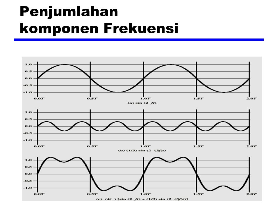 Penjumlahan komponen Frekuensi