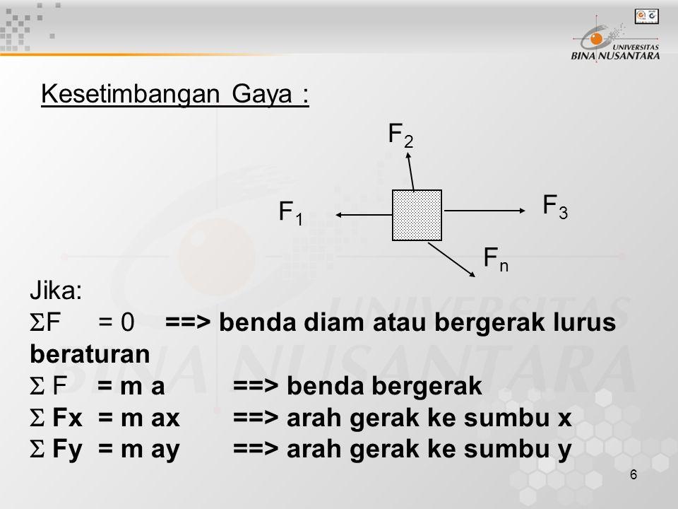 6 Kesetimbangan Gaya : Jika:  F = 0 ==> benda diam atau bergerak lurus beraturan  F = m a==> benda bergerak  Fx = m ax ==> arah gerak ke sumbu x  Fy = m ay ==> arah gerak ke sumbu y FnFn F3F3 F2F2 F1F1