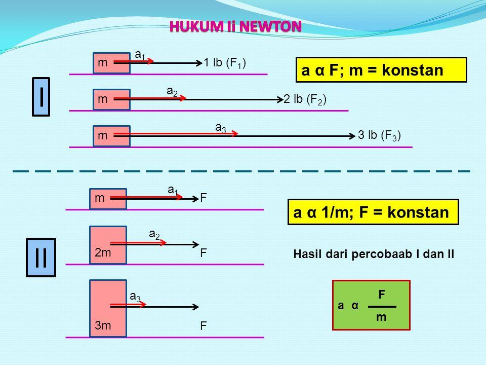 m a1a1 1 lb (F 1 ) m a2a2 2 lb (F 2 ) m a3a3 3 lb (F 3 ) m a1a1 F 2m a2a2 F 3m a3a3 F a α F; m = konstan a α 1/m; F = konstan I II Hasil dari percobaa