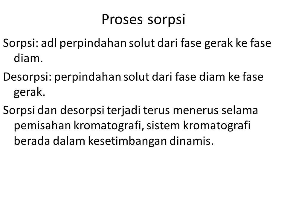 Proses sorpsi Sorpsi: adl perpindahan solut dari fase gerak ke fase diam.