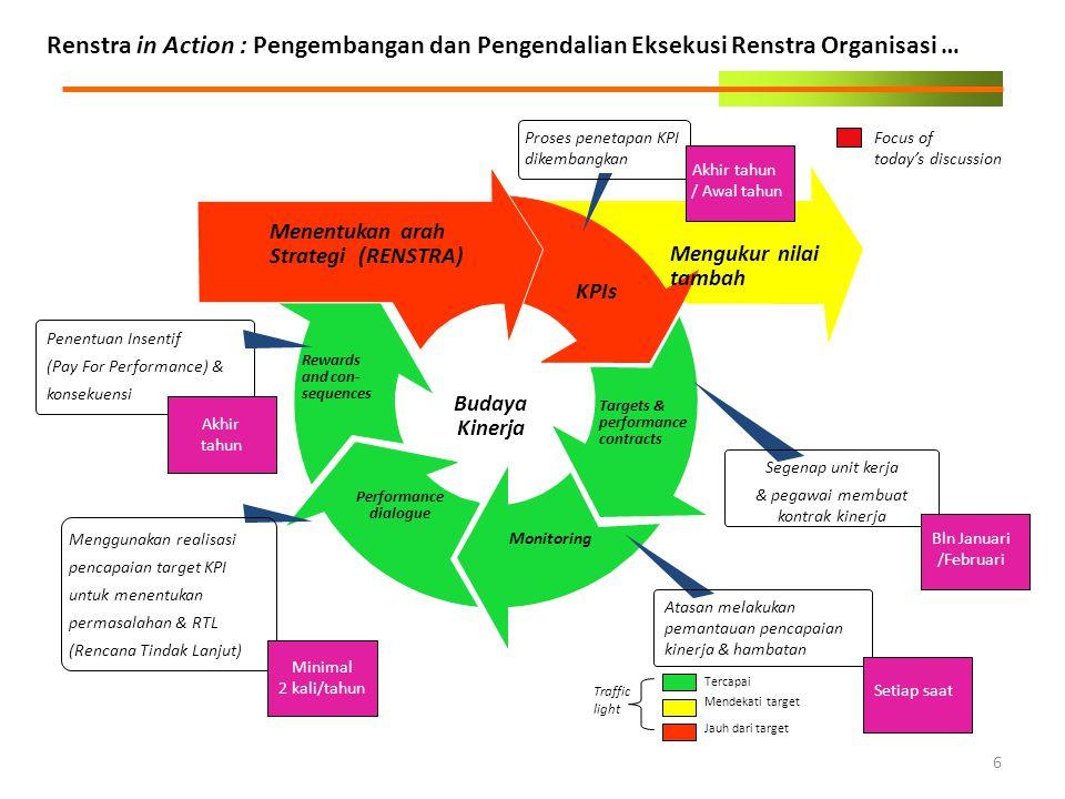 Renstra in Action : Pengembangan dan Pengendalian Eksekusi Renstra Organisasi … 6 Focus of today's discussion Mengukur nilai tambah Budaya Kinerja Tar