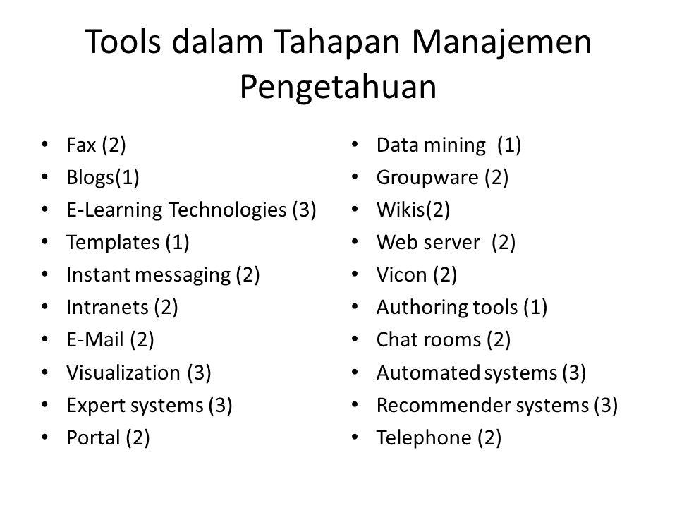 Tools dalam Tahapan Manajemen Pengetahuan Fax (2) Blogs(1) E-Learning Technologies (3) Templates (1) Instant messaging (2) Intranets (2) E-Mail (2) Vi