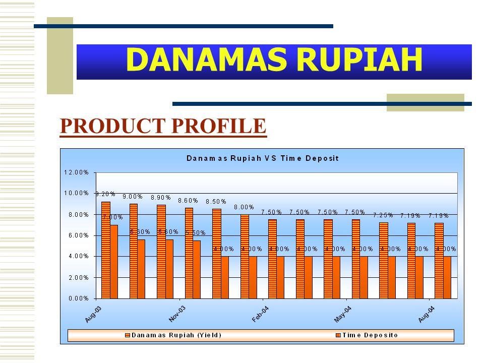 PRODUCT PROFILE DANAMAS RUPIAH