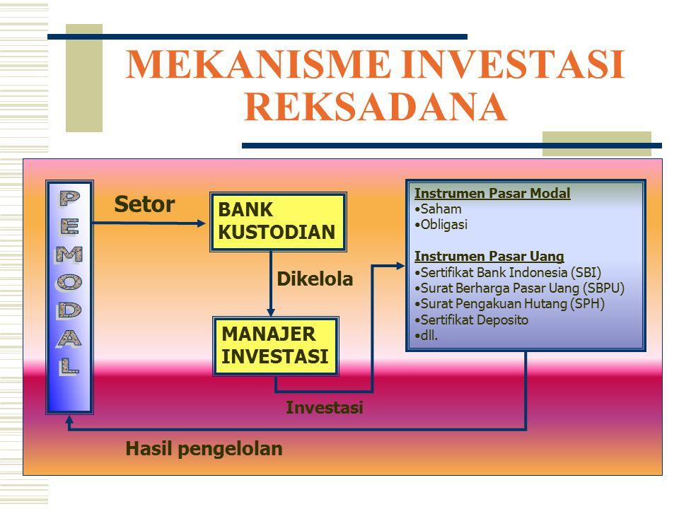 MEKANISME INVESTASI REKSADANA BANK KUSTODIAN MANAJER INVESTASI Instrumen Pasar Modal Saham Obligasi Instrumen Pasar Uang Sertifikat Bank Indonesia (SB