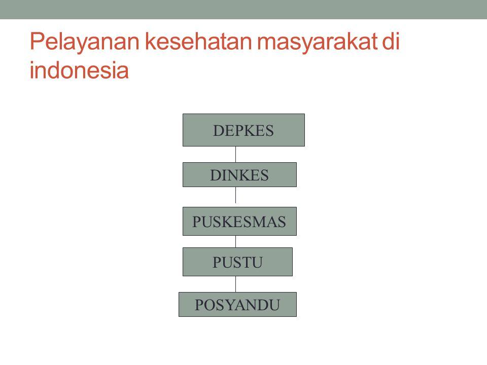Pelayanan kesehatan masyarakat di indonesia POSYANDU PUSTU PUSKESMAS DINKES DEPKES