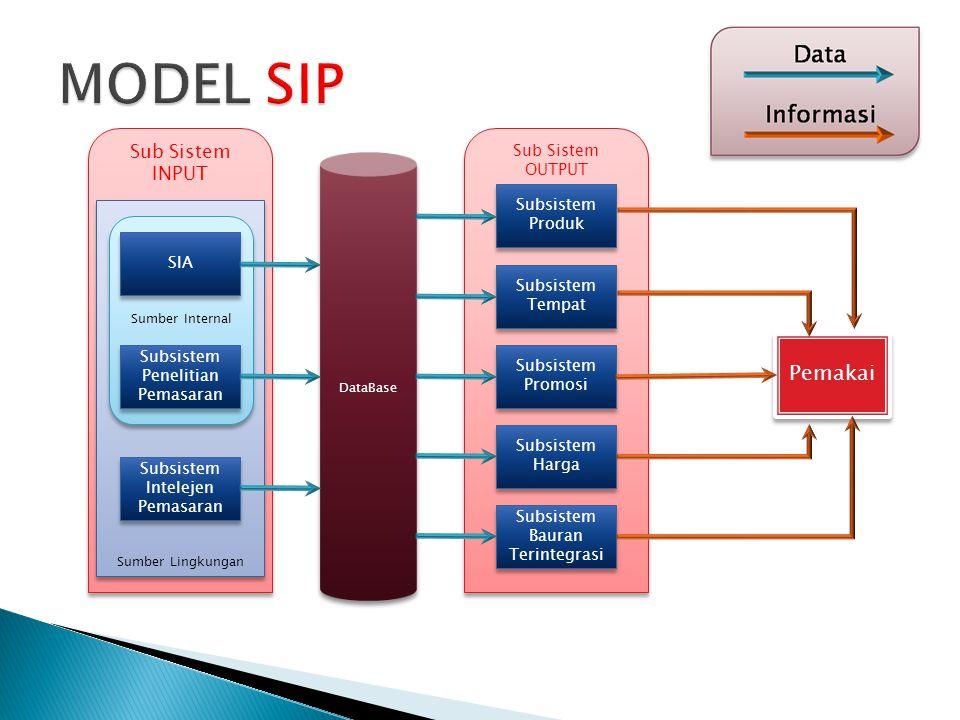 Sub Sistem OUTPUT Sub Sistem INPUT Sumber Lingkungan Sumber Internal DataBase SIA Subsistem Produk Pemakai Subsistem Penelitian Pemasaran Subsistem In