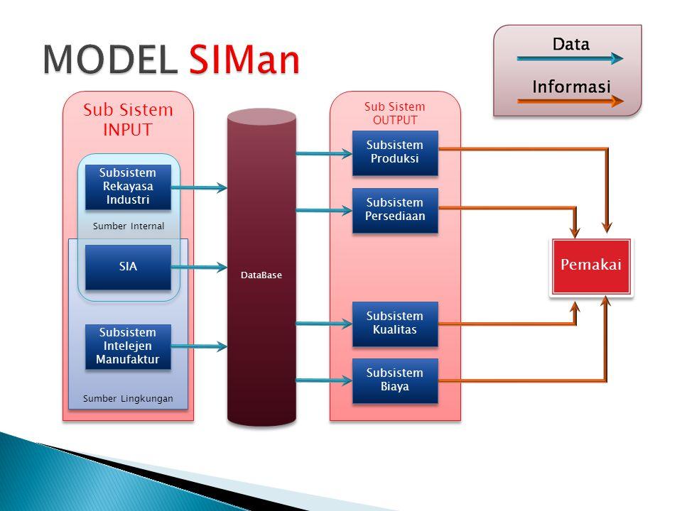 Sub Sistem OUTPUT Sub Sistem INPUT Sumber Lingkungan Sumber Internal DataBase Subsistem Rekayasa Industri Subsistem Produksi Pemakai SIA Subsistem Int