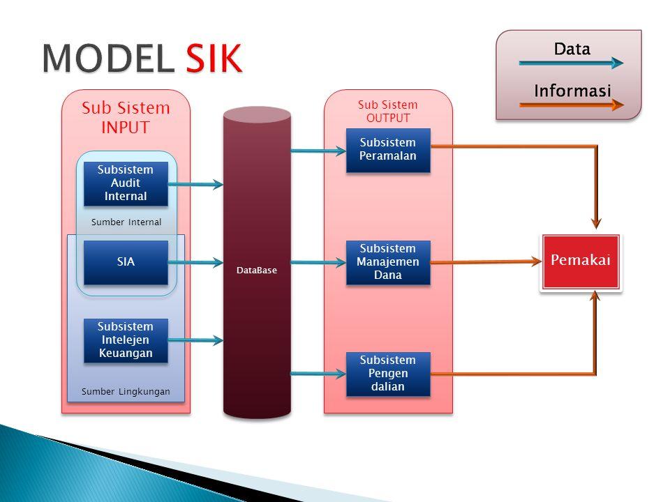 Sub Sistem OUTPUT Sub Sistem INPUT Sumber Lingkungan Sumber Internal DataBase Subsistem Audit Internal Subsistem Peramalan Pemakai SIA Subsistem Intel