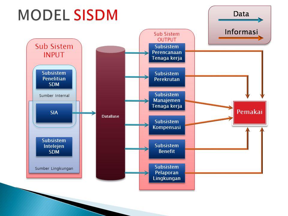Sub Sistem INPUT Sumber Lingkungan Sumber Internal Subsistem Penelitian SDM SIA Subsistem Intelejen SDM Sub Sistem OUTPUT DataBase Subsistem Perencana