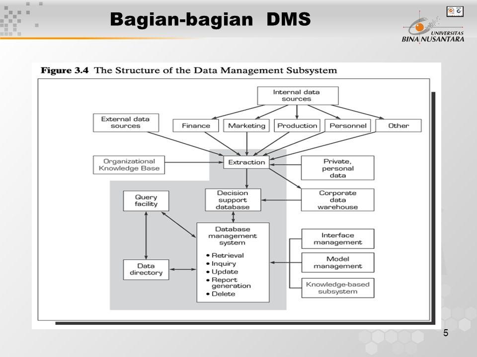 6 Data Manajemen subsistem (DMS ) Database : merupakan komponen data terorganisasi dan dapat digunakan oleh semua pihak pada berbagai aplikasi.