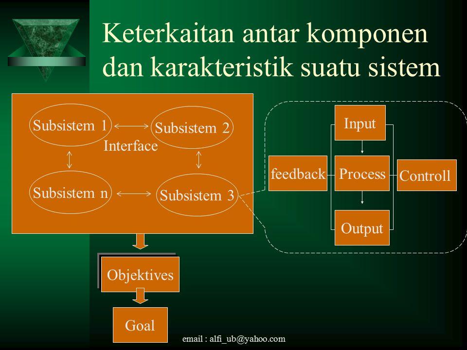 email : alfi_ub@yahoo.com Model Umum Suatu Sistem ProcessInputOutput
