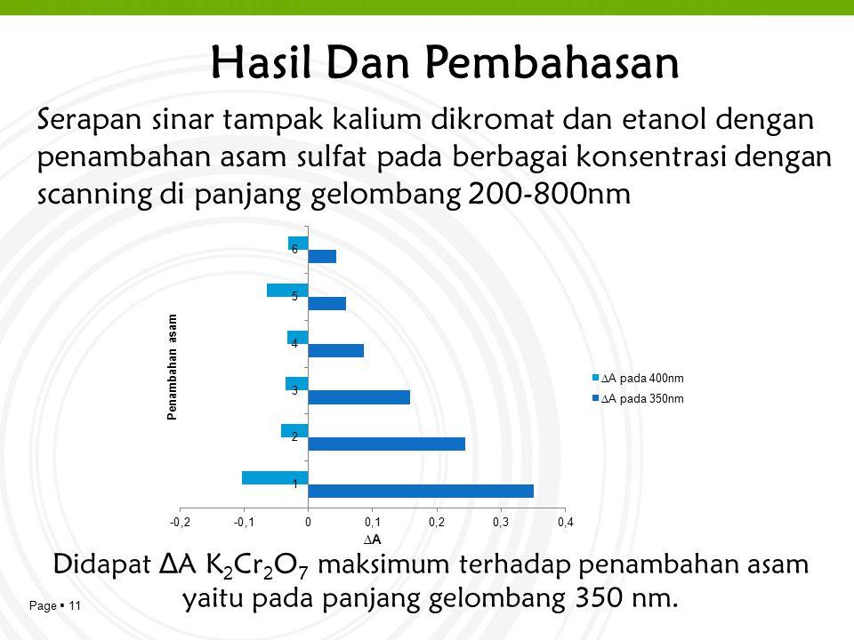 Page  11 Serapan sinar tampak kalium dikromat dan etanol dengan penambahan asam sulfat pada berbagai konsentrasi dengan scanning di panjang gelombang 200-800nm Didapat ∆A K 2 Cr 2 O 7 maksimum terhadap penambahan asam yaitu pada panjang gelombang 350 nm.