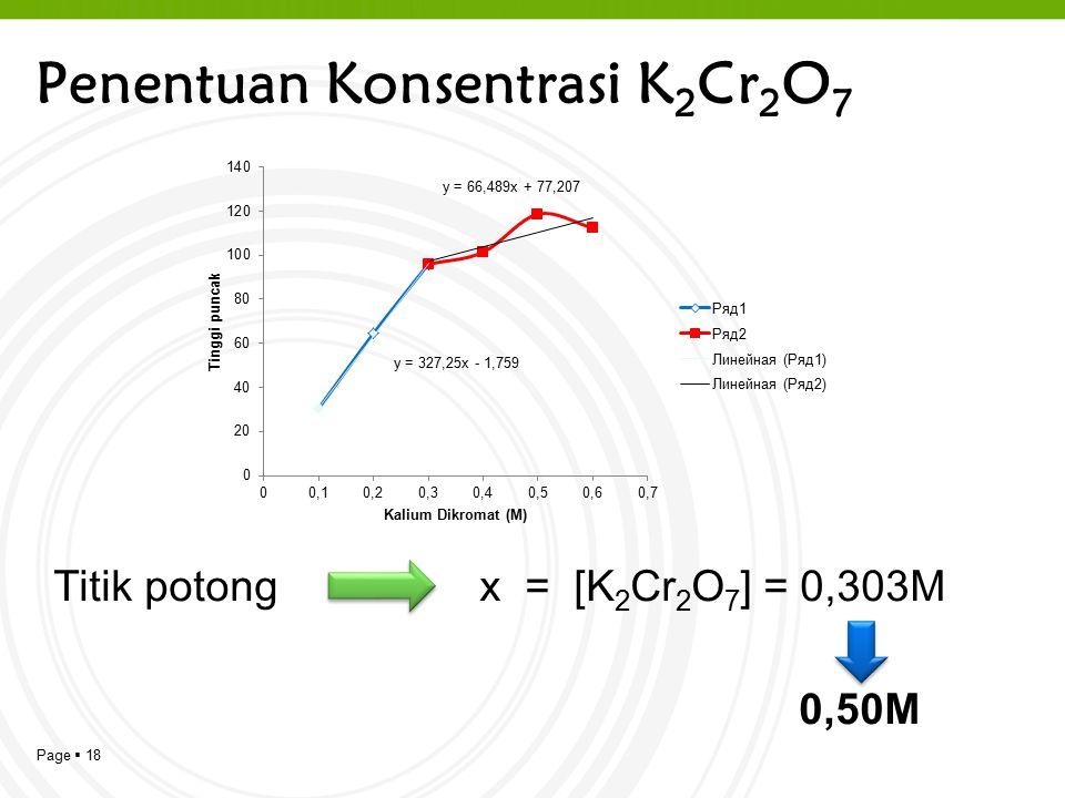 Page  18 Penentuan Konsentrasi K 2 Cr 2 O 7 Titik potong x = [K 2 Cr 2 O 7 ] = 0,303M 0,50M