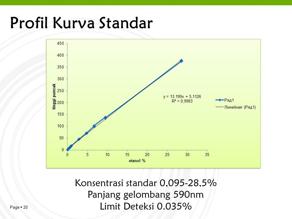 Page  20 Profil Kurva Standar Konsentrasi standar 0,095-28,5% Panjang gelombang 590nm Limit Deteksi 0.035%