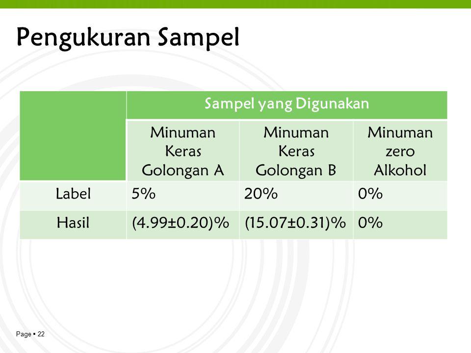 Page  22 Pengukuran Sampel Sampel yang Digunakan Minuman Keras Golongan A Minuman Keras Golongan B Minuman zero Alkohol Label5%20%0% Hasil(4.99±0.20)%(15.07±0.31)%0%