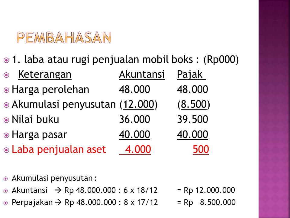  1. laba atau rugi penjualan mobil boks : (Rp000)  KeteranganAkuntansiPajak  Harga perolehan48.00048.000  Akumulasi penyusutan (12.000)(8.500)  N