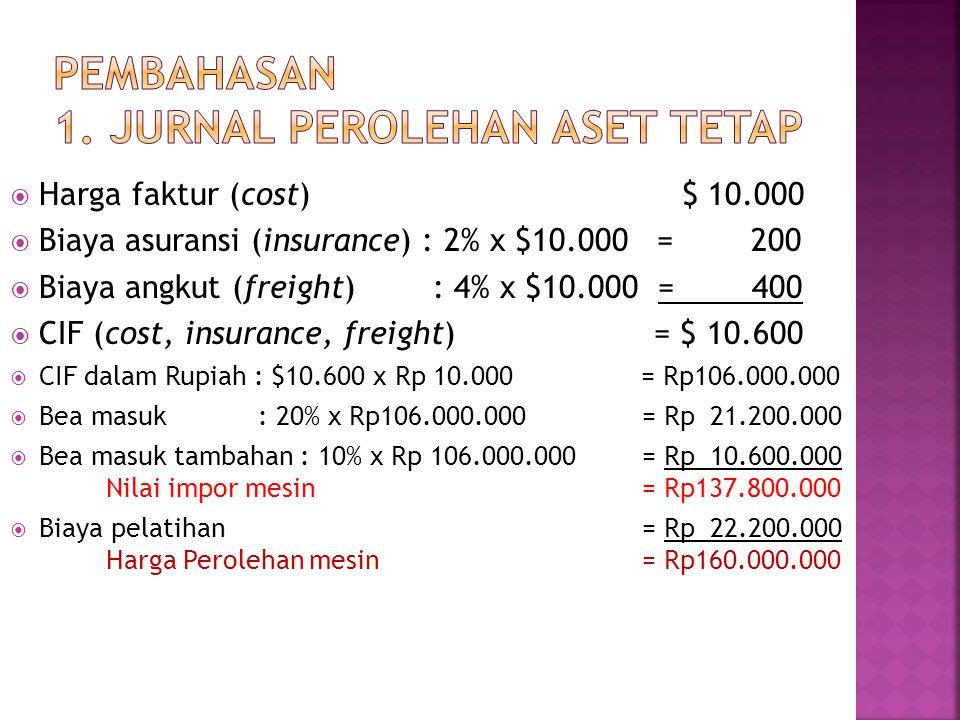 Harga faktur (cost)$ 10.000  Biaya asuransi (insurance) : 2% x $10.000 = 200  Biaya angkut (freight) : 4% x $10.000 = 400  CIF (cost, insurance,