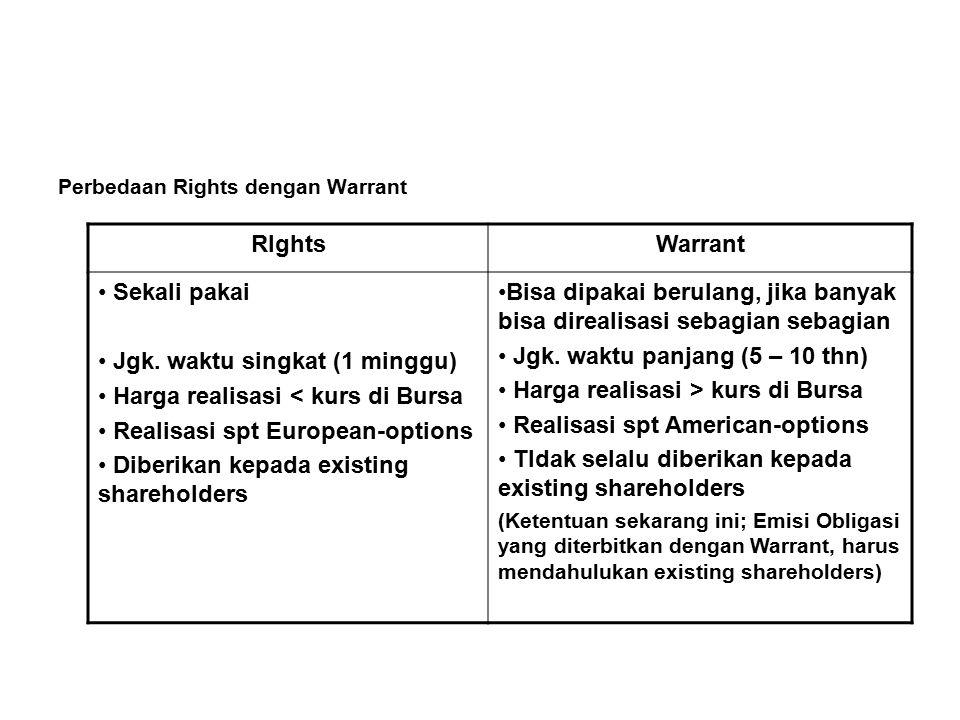 Perbedaan Rights dengan Warrant RIghtsWarrant Sekali pakai Jgk.