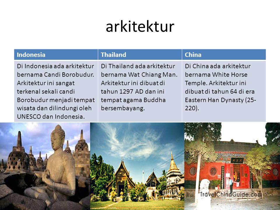 arkitektur IndonesiaThailandChina Di Indonesia ada arkitektur bernama Candi Borobudur. Arkitektur ini sangat terkenal sekali candi Borobudur menjadi t