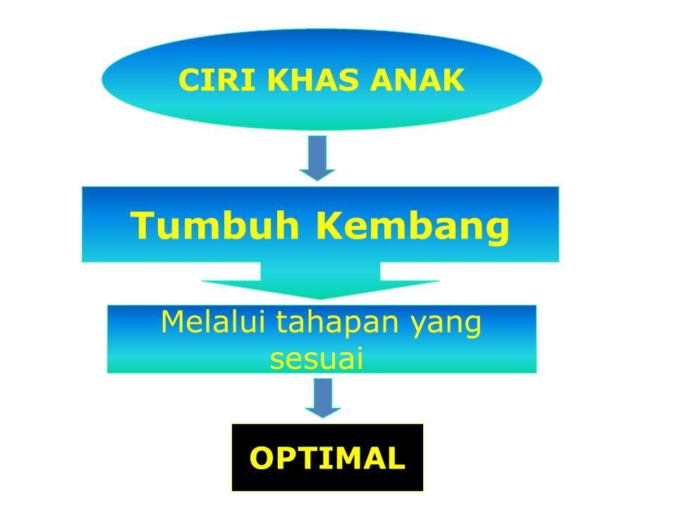 CIRI KHAS ANAK Tumbuh Kembang Melalui tahapan yang sesuai OPTIMAL