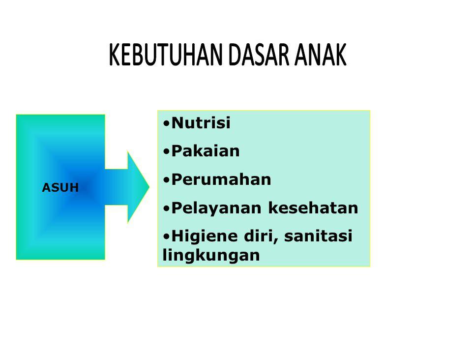 ASUH Nutrisi Pakaian Perumahan Pelayanan kesehatan Higiene diri, sanitasi lingkungan