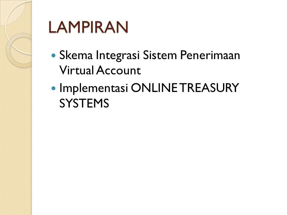 LAMPIRAN Skema Integrasi Sistem Penerimaan Virtual Account Implementasi ONLINE TREASURY SYSTEMS