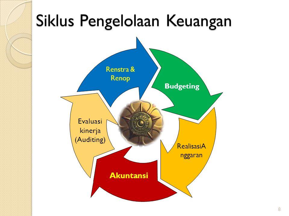 Siklus Pengelolaan Keuangan 8 Evaluasi kinerja (Auditing) Renstra & Renop Budgeting RealisasiA nggaran Akuntansi