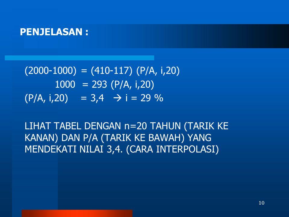 (2000-1000) = (410-117) (P/A, i,20) 1000 = 293 (P/A, i,20) (P/A, i,20) = 3,4  i = 29 % LIHAT TABEL DENGAN n=20 TAHUN (TARIK KE KANAN) DAN P/A (TARIK