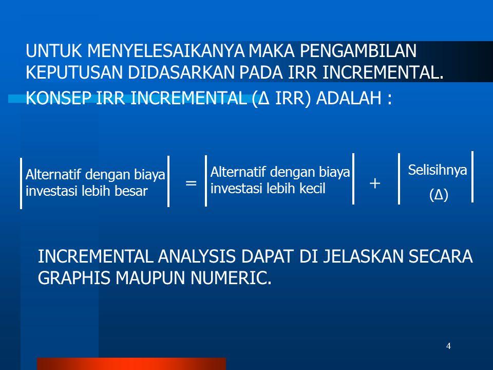 LANGKAH-LANGKAP PENYELESAIAN : 1.IDENTIFIKASI SELURUH ALTERNATIF 2.